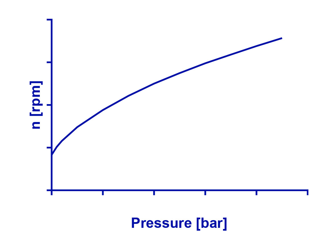 Picture 3 Relationship pressure   rotational speed EN